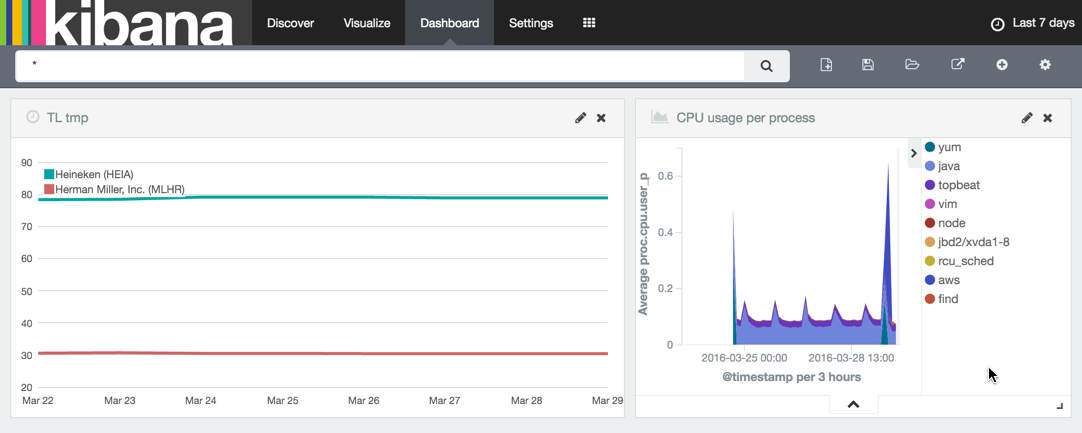 Experiments with Kibana Timelion