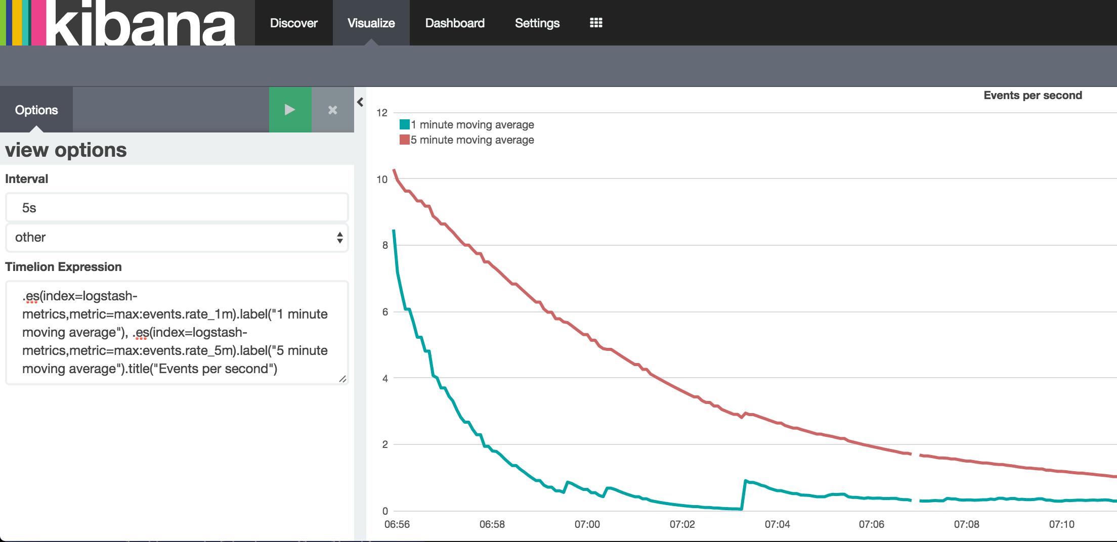 Monitoring Logstash Ingest Rates with Elasticsearch, Kibana, and