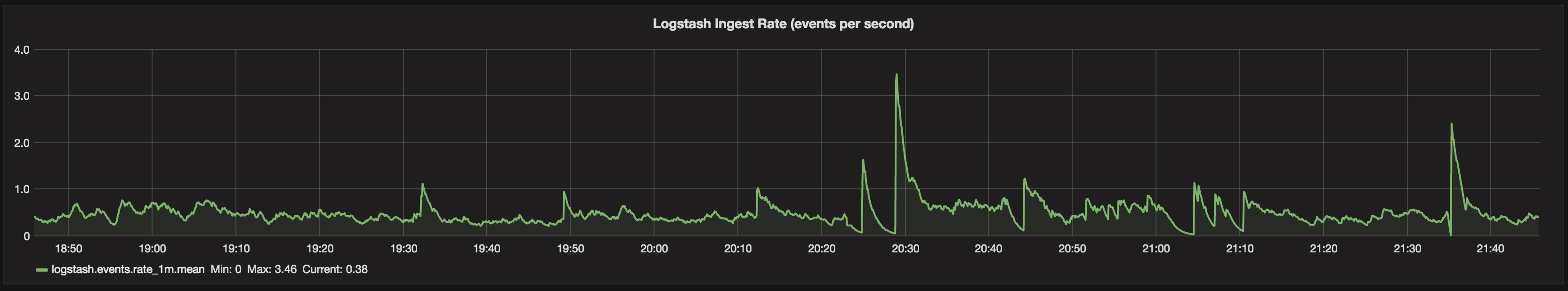 Monitoring Logstash Ingest Rates with InfluxDB and Grafana
