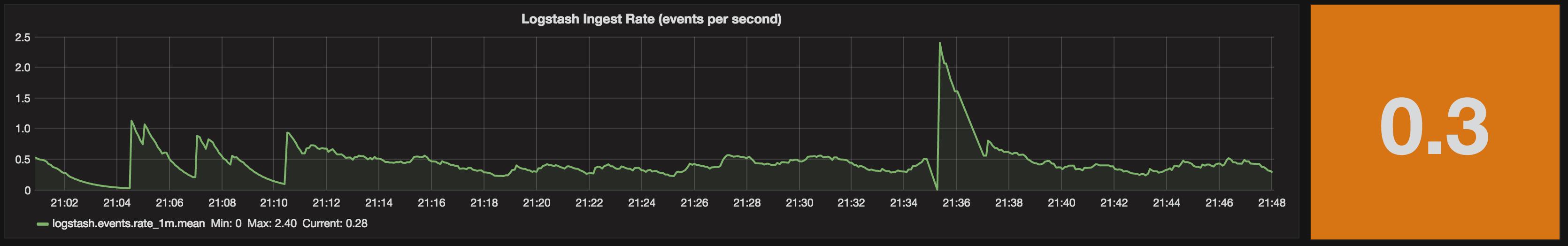 Monitoring Logstash Ingest Rates with InfluxDB and Grafana