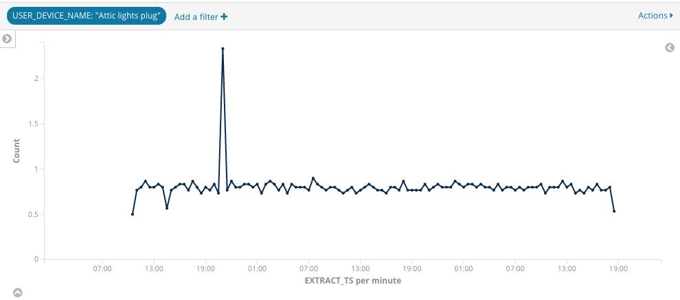 Analysing Network Data with Apache Kafka, KSQL, and Elasticsearch